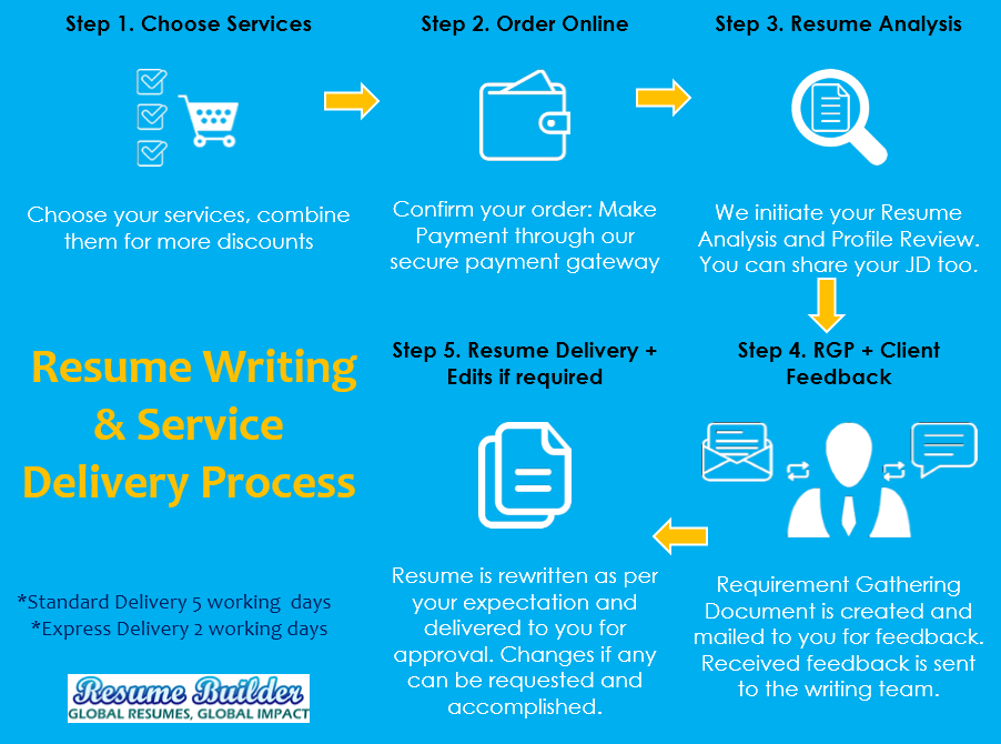 know our resume writing process